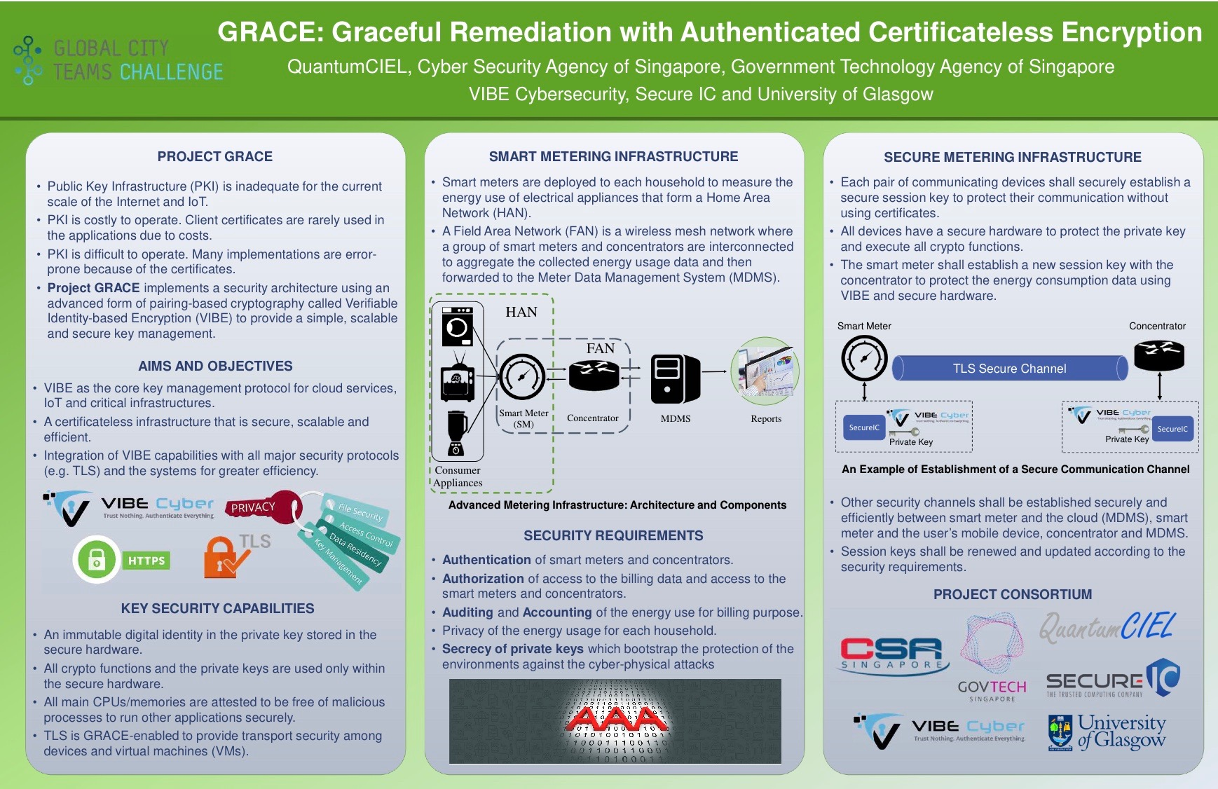 GRACE: Graceful Remediation with Authenticated Certificateless Encryption